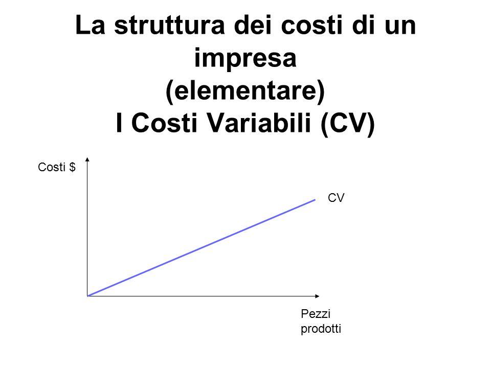 La struttura dei costi di un impresa (elementare) I Costi Variabili (CV) Costi $ Pezzi prodotti CV