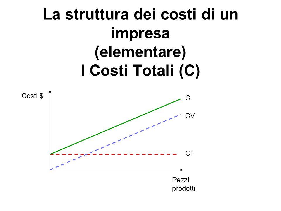 La struttura dei costi di un impresa (elementare) I Costi Totali (C) Costi $ Pezzi prodotti CF CV C