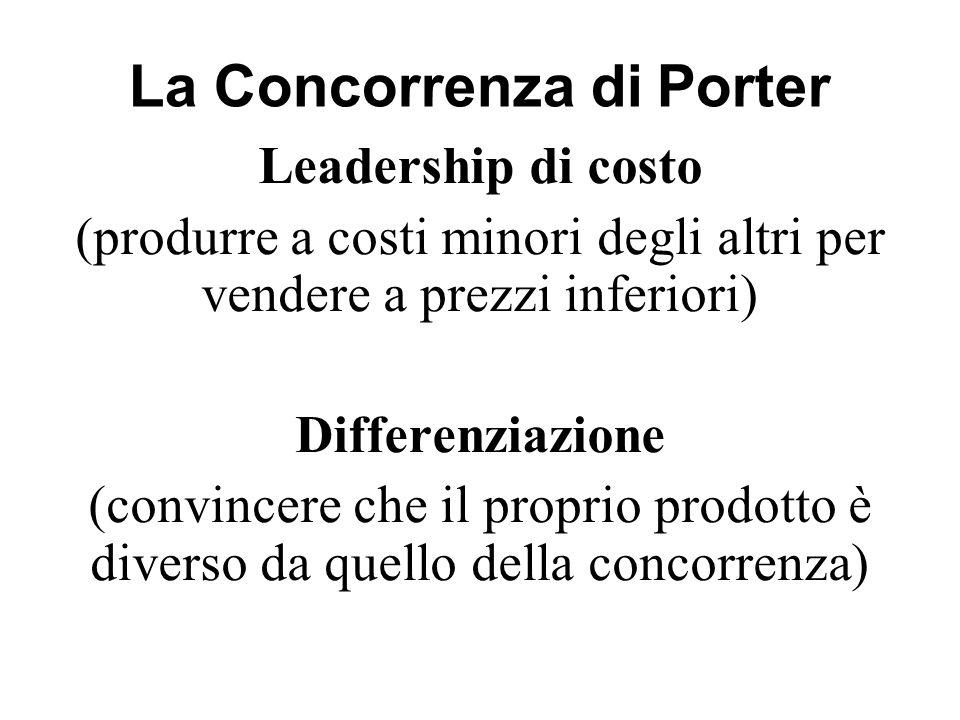 La Concorrenza di Porter Leadership di costo (produrre a costi minori degli altri per vendere a prezzi inferiori) Differenziazione (convincere che il