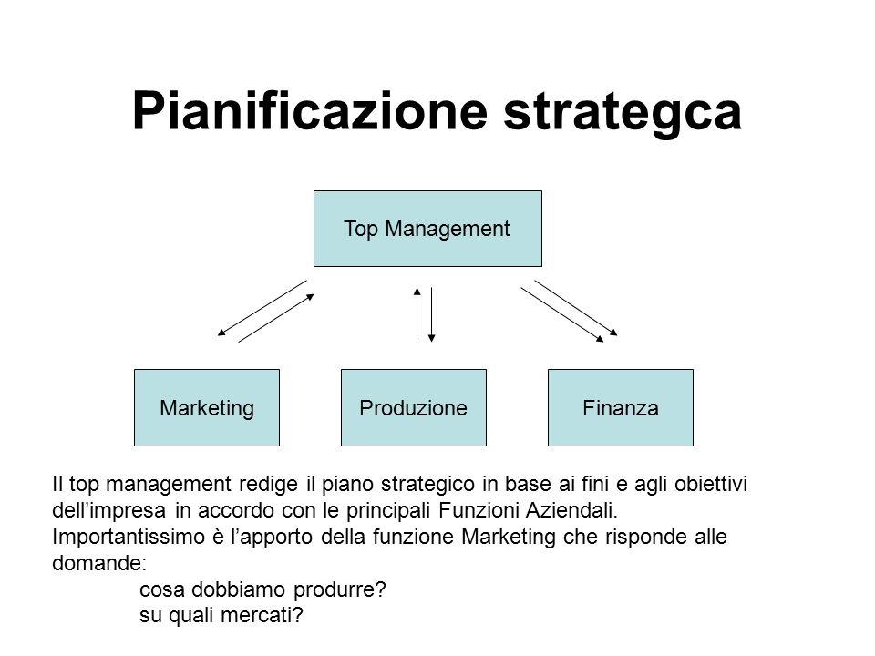 Pianificazione strategca Top Management MarketingProduzioneFinanza Il top management redige il piano strategico in base ai fini e agli obiettivi dell'