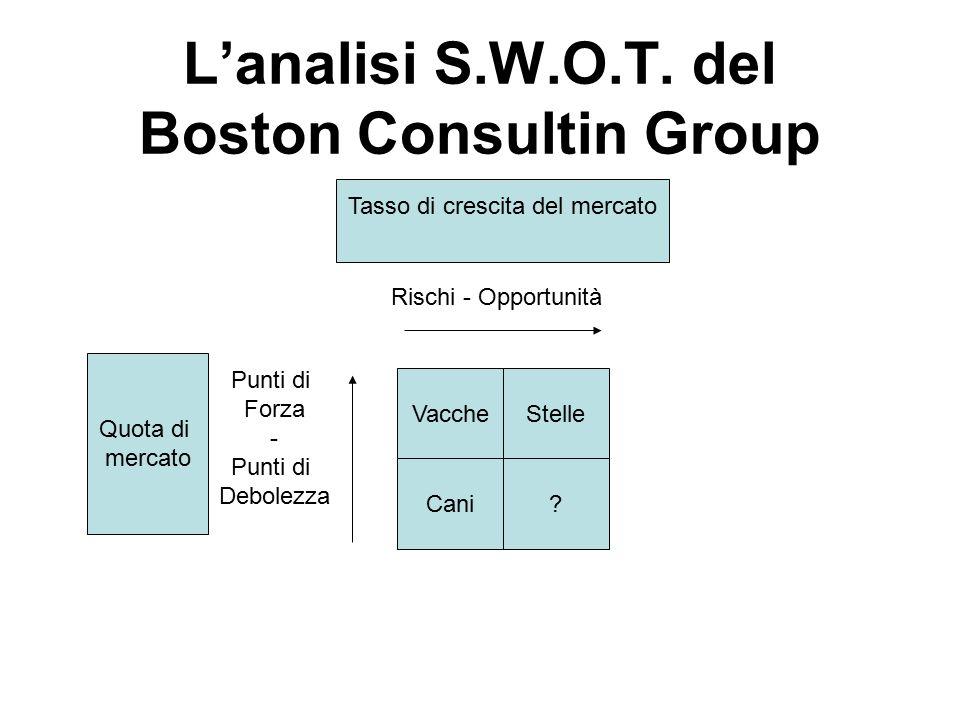 L'analisi S.W.O.T. del Boston Consultin Group Tasso di crescita del mercato Quota di mercato Rischi - Opportunità Punti di Forza - Punti di Debolezza
