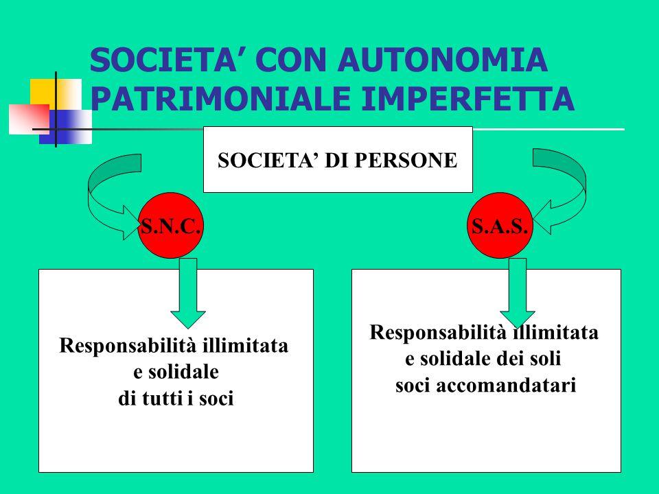 SOCIETA' CON AUTONOMIA PATRIMONIALE IMPERFETTA SOCIETA' DI PERSONE S.N.C.S.A.S. Responsabilità illimitata e solidale di tutti i soci Responsabilità il