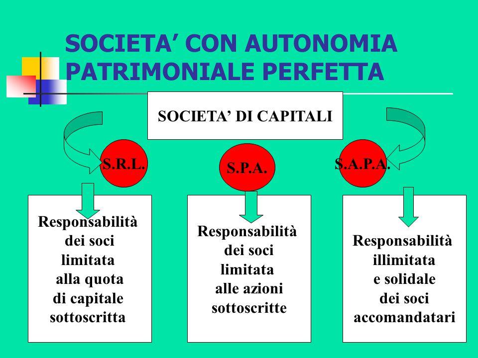 SOCIETA' CON AUTONOMIA PATRIMONIALE PERFETTA SOCIETA' DI CAPITALI S.R.L.S.A.P.A. Responsabilità dei soci limitata alla quota di capitale sottoscritta