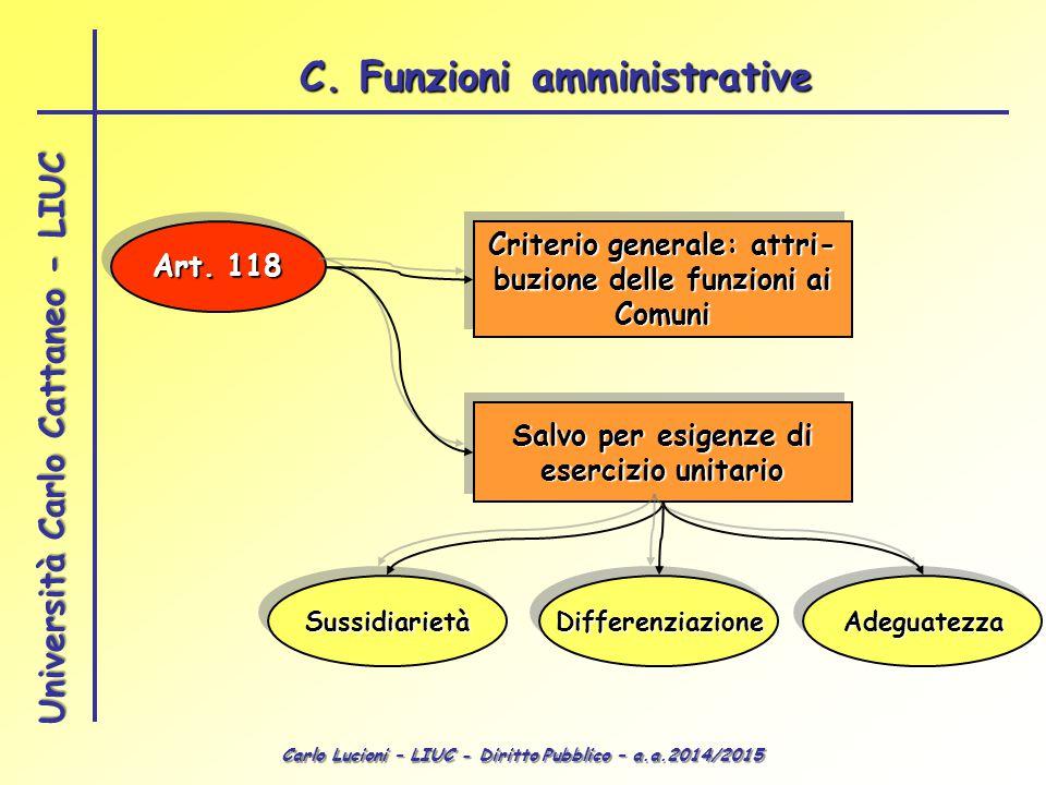 Carlo Lucioni – LIUC - Diritto Pubblico – a.a.2014/2015 Università Carlo Cattaneo - LIUC C.