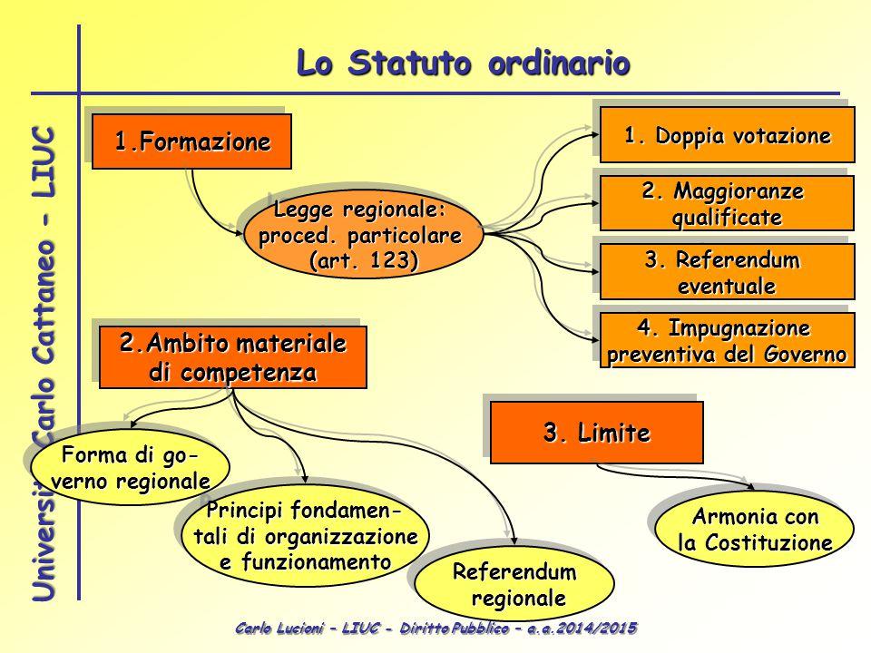 Carlo Lucioni – LIUC - Diritto Pubblico – a.a.2014/2015 Università Carlo Cattaneo - LIUC Lo Statuto ordinario 1.Formazione1.Formazione Legge regionale: proced.