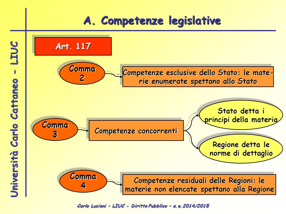 Carlo Lucioni – LIUC - Diritto Pubblico – a.a.2014/2015 Università Carlo Cattaneo - LIUC Le leggi regionali ProcedimentoProcedimento 1.