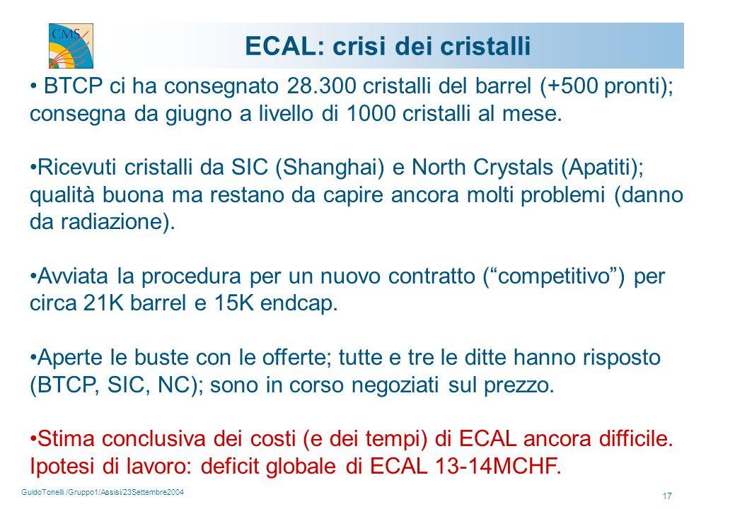 GuidoTonelli /Gruppo1/Assisi/23Settembre2004 17 ECAL: crisi dei cristalli BTCP ci ha consegnato 28.300 cristalli del barrel (+500 pronti); consegna da giugno a livello di 1000 cristalli al mese.