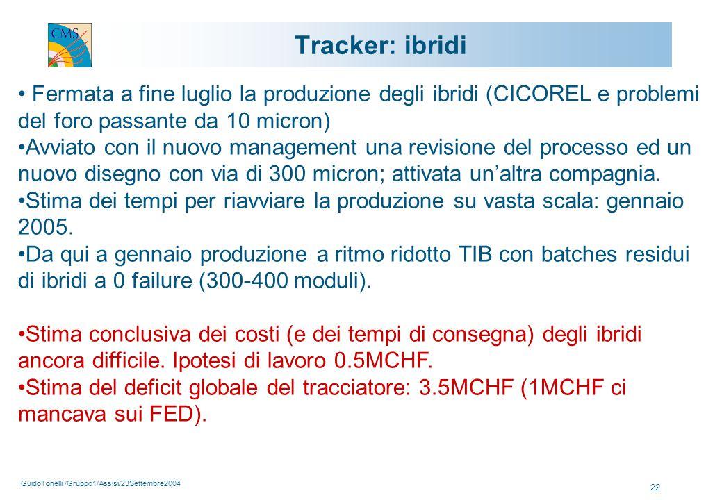 GuidoTonelli /Gruppo1/Assisi/23Settembre2004 22 Tracker: ibridi Fermata a fine luglio la produzione degli ibridi (CICOREL e problemi del foro passante da 10 micron) Avviato con il nuovo management una revisione del processo ed un nuovo disegno con via di 300 micron; attivata un'altra compagnia.