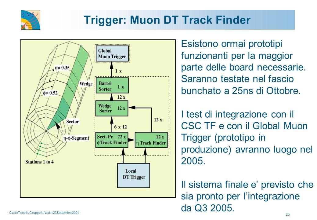 GuidoTonelli /Gruppo1/Assisi/23Settembre2004 25 Trigger: Muon DT Track Finder Esistono ormai prototipi funzionanti per la maggior parte delle board necessarie.