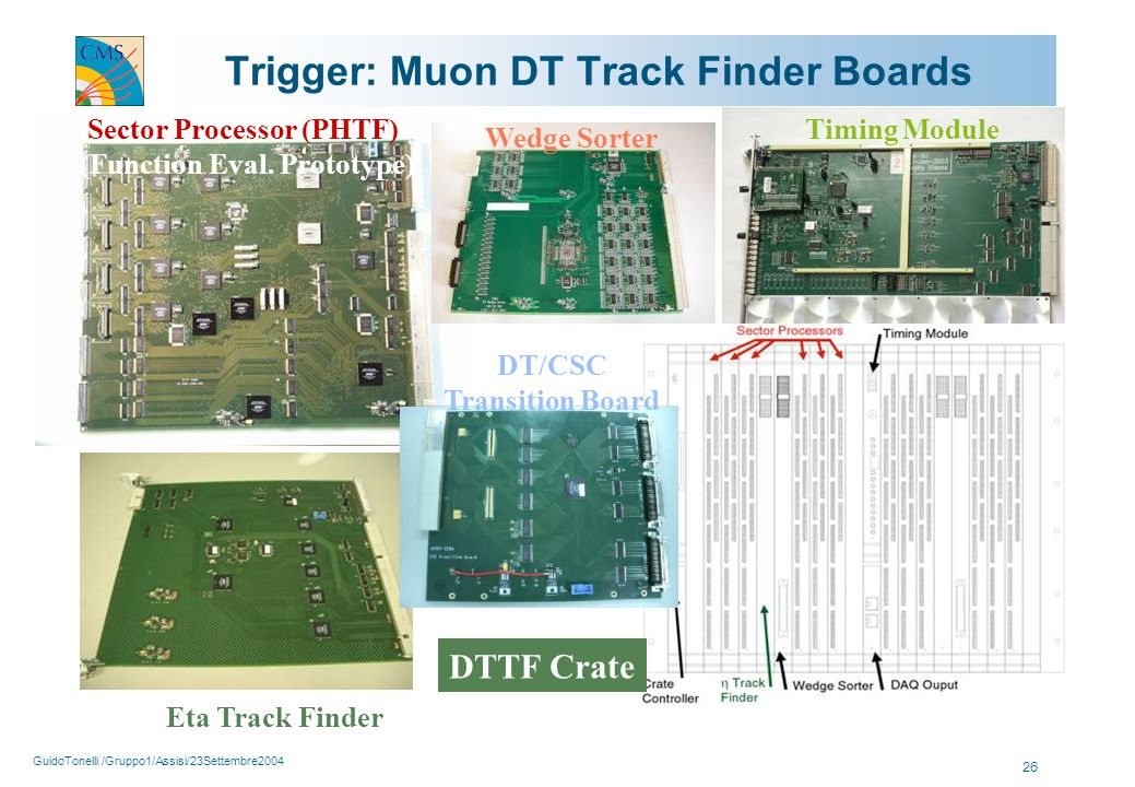 GuidoTonelli /Gruppo1/Assisi/23Settembre2004 26 Trigger: Muon DT Track Finder Boards Sector Processor (PHTF) (Function Eval. Prototype) Timing Module