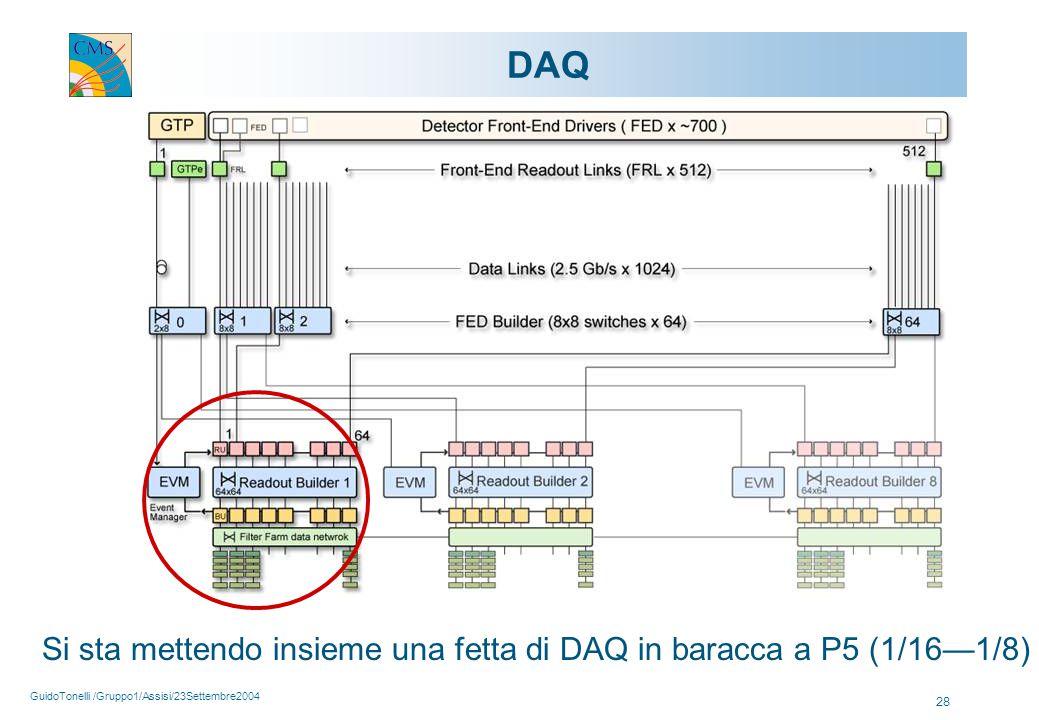 GuidoTonelli /Gruppo1/Assisi/23Settembre2004 28 DAQ Si sta mettendo insieme una fetta di DAQ in baracca a P5 (1/16—1/8)