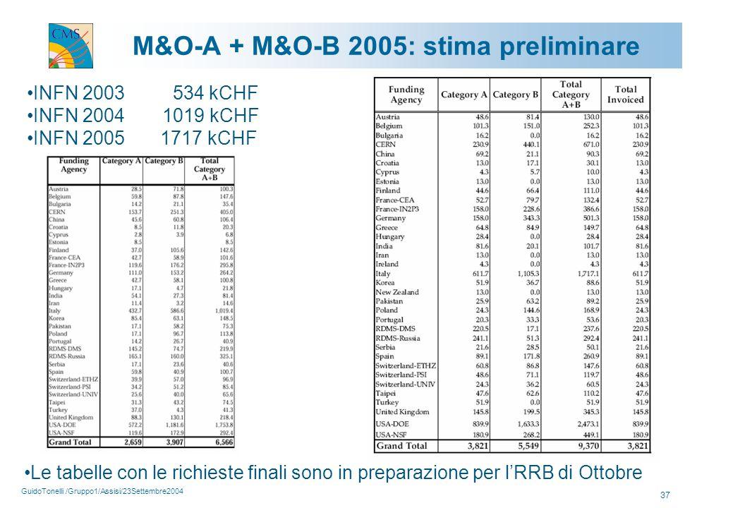 GuidoTonelli /Gruppo1/Assisi/23Settembre2004 37 M&O-A + M&O-B 2005: stima preliminare INFN 2003 534 kCHF INFN 2004 1019 kCHF INFN 2005 1717 kCHF Le tabelle con le richieste finali sono in preparazione per l'RRB di Ottobre