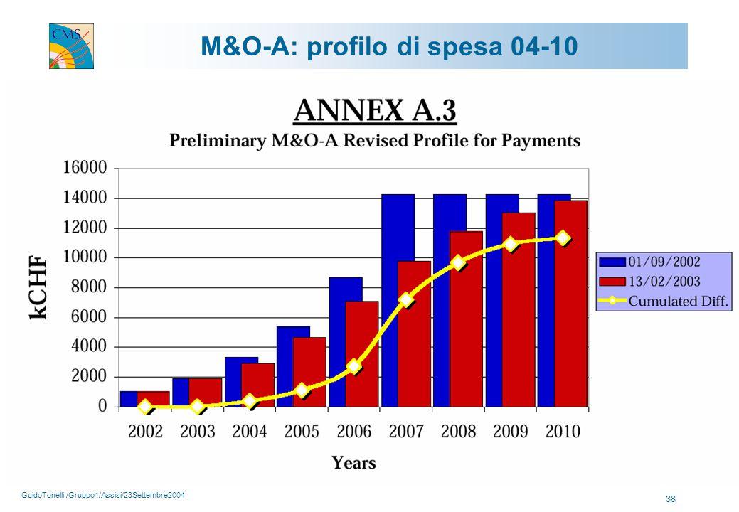 GuidoTonelli /Gruppo1/Assisi/23Settembre2004 38 M&O-A: profilo di spesa 04-10