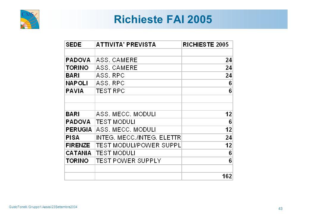 GuidoTonelli /Gruppo1/Assisi/23Settembre2004 43 Richieste FAI 2005