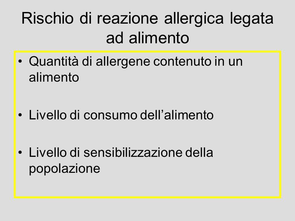 Rischio di reazione allergica legata ad alimento Quantità di allergene contenuto in un alimento Livello di consumo dell'alimento Livello di sensibilizzazione della popolazione