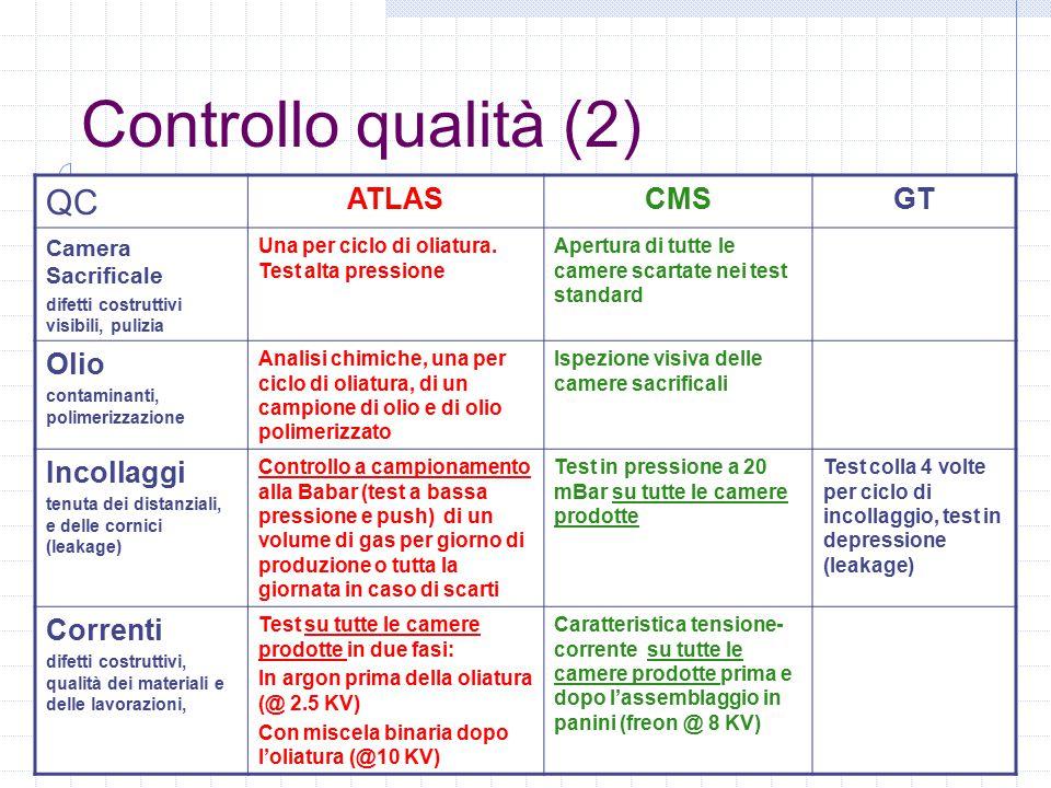Controllo qualità (2) QC ATLASCMSGT Camera Sacrificale difetti costruttivi visibili, pulizia Una per ciclo di oliatura.