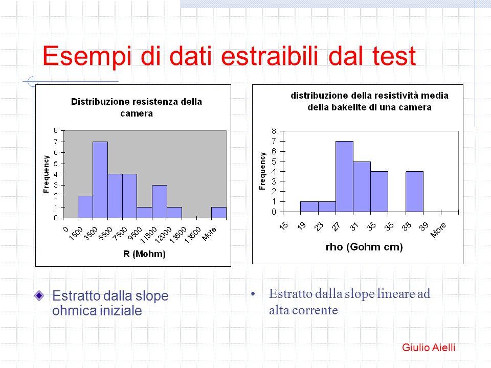 Esempi di dati estraibili dal test Estratto dalla slope ohmica iniziale Estratto dalla slope lineare ad alta corrente Giulio Aielli