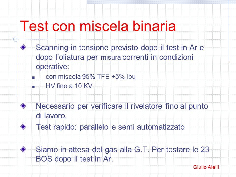 Test con miscela binaria Scanning in tensione previsto dopo il test in Ar e dopo l'oliatura per misura correnti in condizioni operative: con miscela 95% TFE +5% Ibu HV fino a 10 KV Necessario per verificare il rivelatore fino al punto di lavoro.