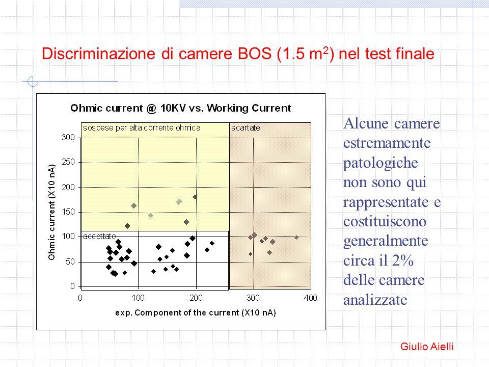 Discriminazione di camere BOS (1.5 m 2 ) nel test finale Alcune camere estremamente patologiche non sono qui rappresentate e costituiscono generalmente circa il 2% delle camere analizzate Giulio Aielli