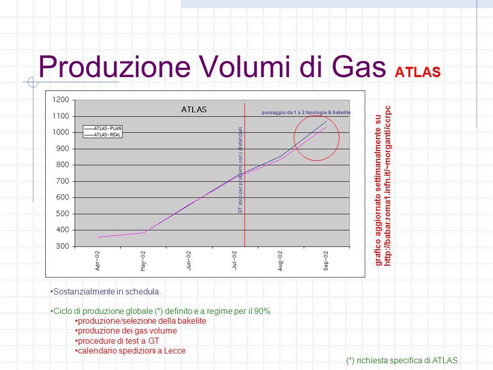 Produzione Volumi di Gas ATLAS Sostanzialmente in schedula.