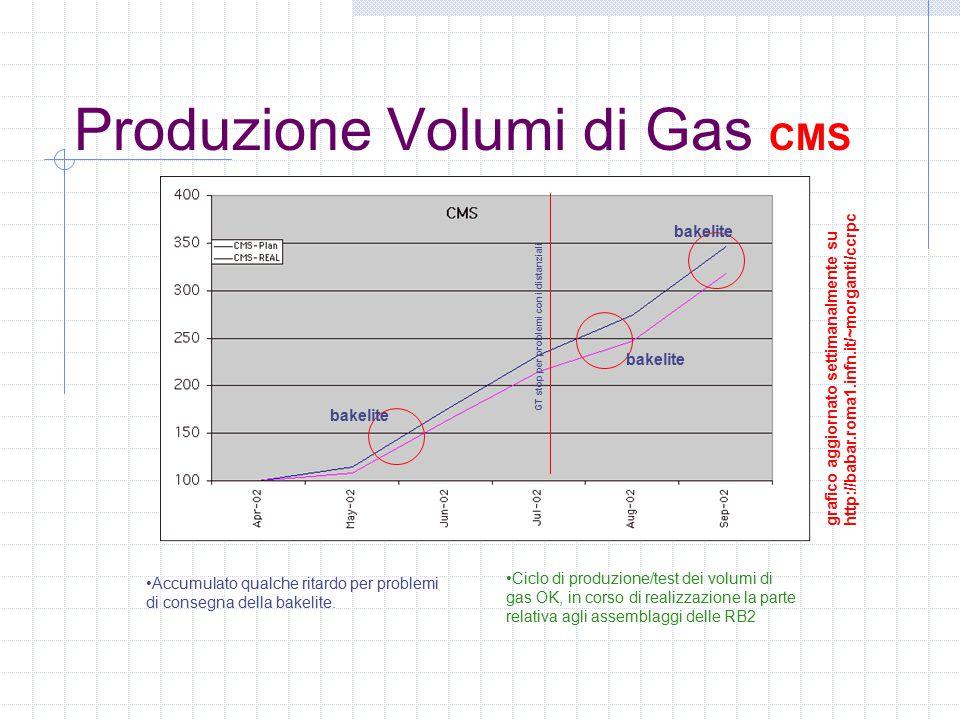 Produzione Volumi di Gas CMS Ciclo di produzione/test dei volumi di gas OK, in corso di realizzazione la parte relativa agli assemblaggi delle RB2 GT stop per problemi con i distanziali bakelite Accumulato qualche ritardo per problemi di consegna della bakelite.