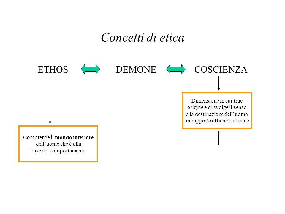 Concetti di etica ETHOS DEMONE COSCIENZA Dimensione in cui trae origine e si svolge il senso e la destinazione dell'uomo in rapporto al bene e al male