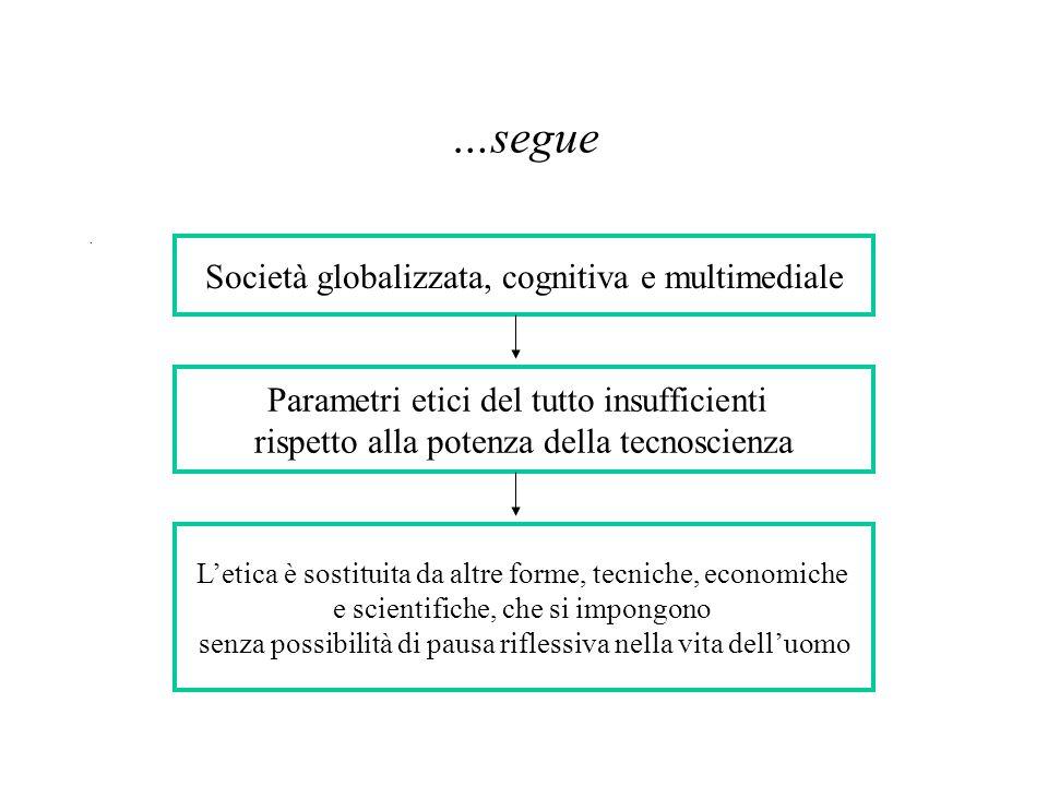 …segue. Società globalizzata, cognitiva e multimediale Parametri etici del tutto insufficienti rispetto alla potenza della tecnoscienza L'etica è sost