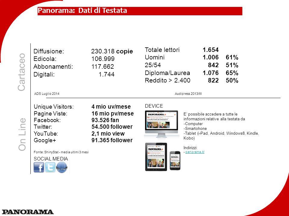 Panorama: Dati di Testata Diffusione:230.318 copie Edicola: 106.999 Abbonamenti:117.662 Digitali: 1.744 Unique Visitors:4 mio uv/mese Pagine Viste: 16 mio pv/mese Facebook: 93.526 fan Twitter:54.500 follower YouTube: 2,1 mio view Google+91.365 follower Fonte: ShinyStat - media ultimi 3 mesi Cartaceo On Line SOCIAL MEDIA Audipress 2013/IIIADS Luglio 2014 E' possibile accedere a tutte le informazioni relative alla testata da -Computer -Smartohone -Tablet (i-Pad, Android, Windows8, Kindle, Kobo) Indirizzi: - panorama.it/panorama.it/ Totale lettori1.654 Uomini1.006 61% 25/54 842 51% Diploma/Laurea1.076 65% Reddito > 2.400 822 50% DEVICE