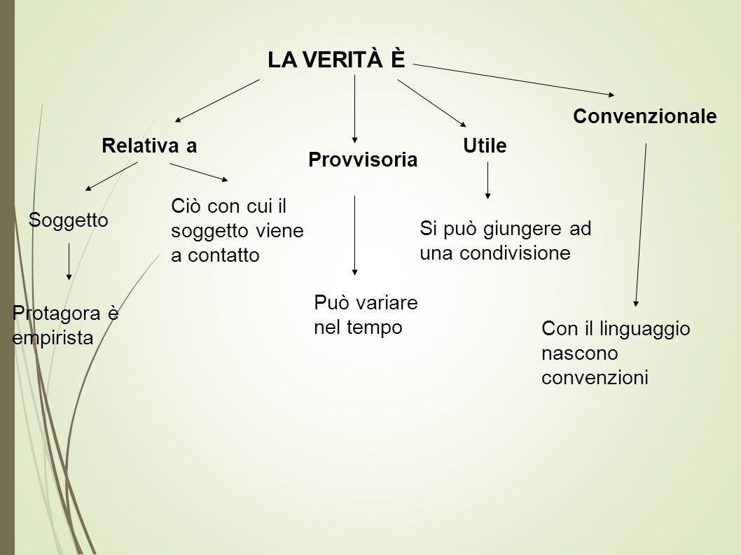 LA VERITÀ È Relativa a Soggetto Ciò con cui il soggetto viene a contatto Protagora è empirista Provvisoria Può variare nel tempo Utile Si può giungere