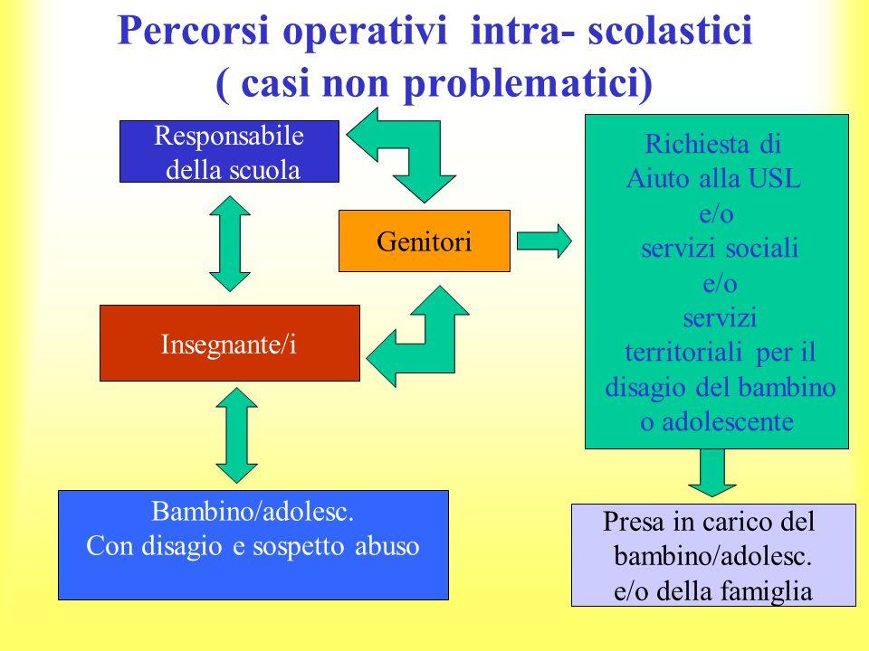 Percorsi operativi intra- scolastici ( casi non problematici) Responsabile della scuola Insegnante/i Bambino/adolesc.