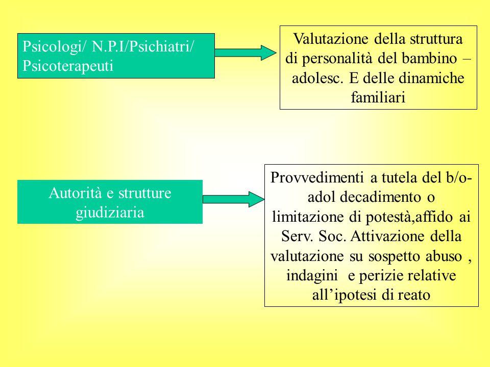 Psicologi/ N.P.I/Psichiatri/ Psicoterapeuti Valutazione della struttura di personalità del bambino – adolesc.