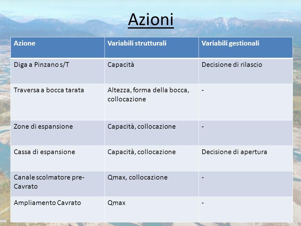 Azioni AzioneVariabili strutturaliVariabili gestionali Diga a Pinzano s/TCapacitàDecisione di rilascio Traversa a bocca tarataAltezza, forma della boc