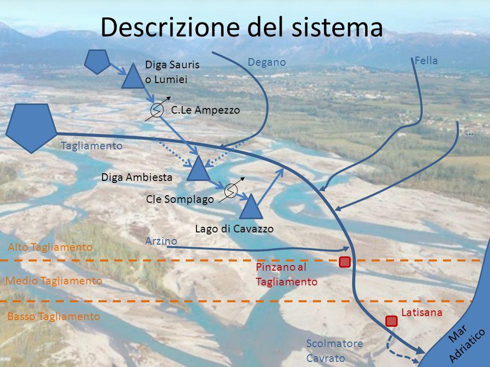 Descrizione del sistema Diga Sauris o Lumiei C.Le Ampezzo Cle Somplago Diga Ambiesta Lago di Cavazzo Degano Arzino Fella Tagliamento Scolmatore Cavrat
