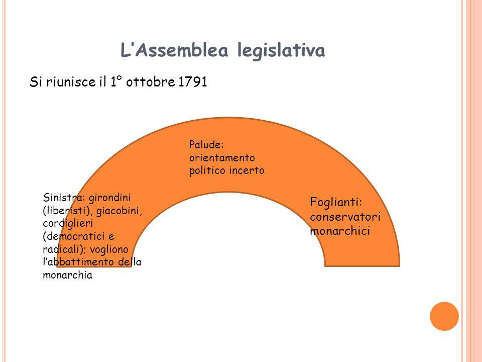 L'Assemblea legislativa Si riunisce il 1° ottobre 1791 Sinistra: girondini (liberisti), giacobini, cordiglieri (democratici e radicali); vogliono l'abbattimento della monarchia Foglianti: conservatori monarchici Palude: orientamento politico incerto