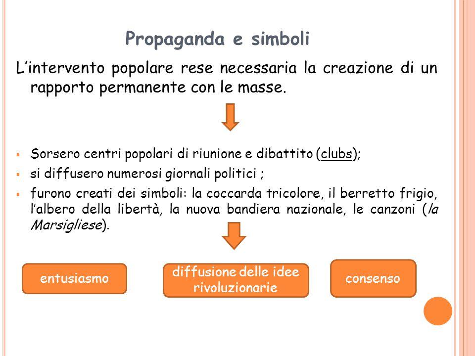 Propaganda e simboli L'intervento popolare rese necessaria la creazione di un rapporto permanente con le masse.