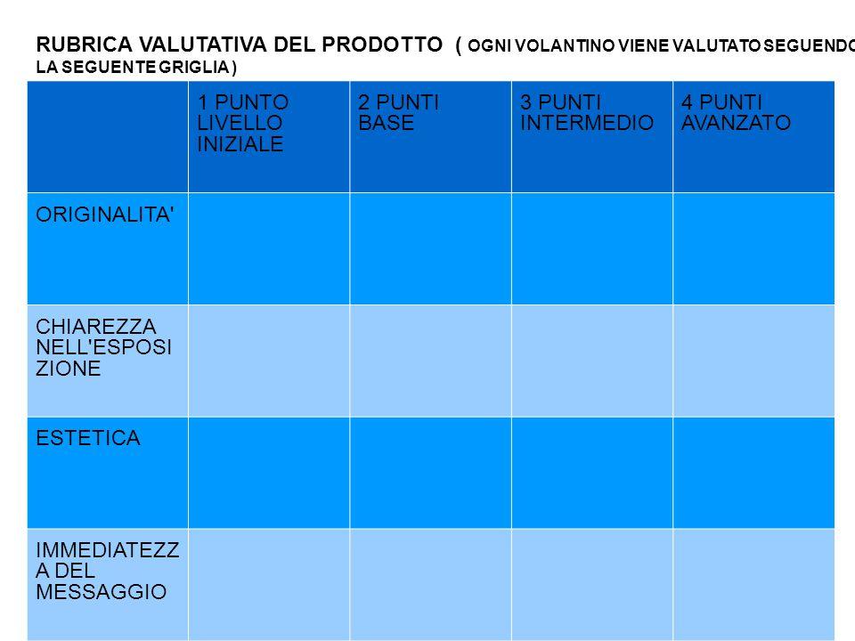RUBRICA VALUTATIVA DEL PRODOTTO ( OGNI VOLANTINO VIENE VALUTATO SEGUENDO LA SEGUENTE GRIGLIA ) 1 PUNTO LIVELLO INIZIALE 2 PUNTI BASE 3 PUNTI INTERMEDI