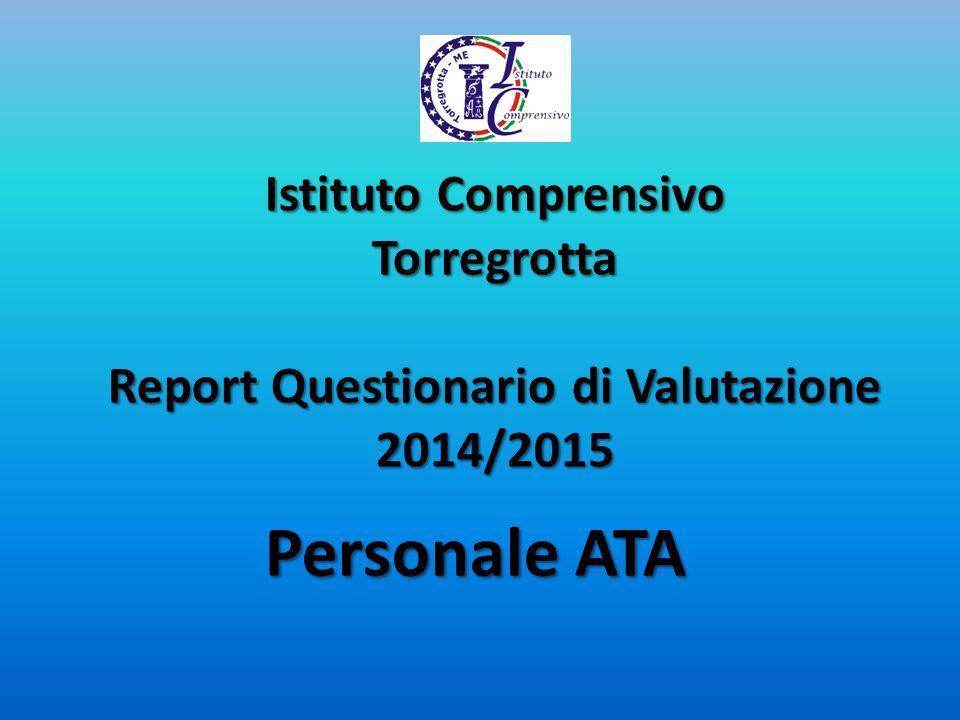 Istituto Comprensivo Torregrotta Report Questionario di Valutazione 2014/2015 Personale ATA