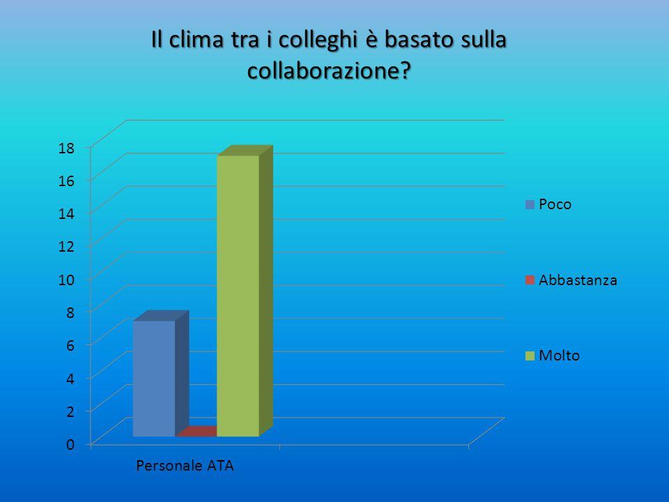 Il clima tra i colleghi è basato sulla collaborazione?