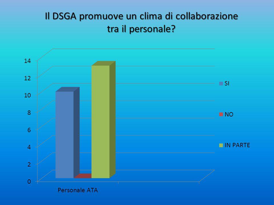 Il DSGA promuove un clima di collaborazione tra il personale?