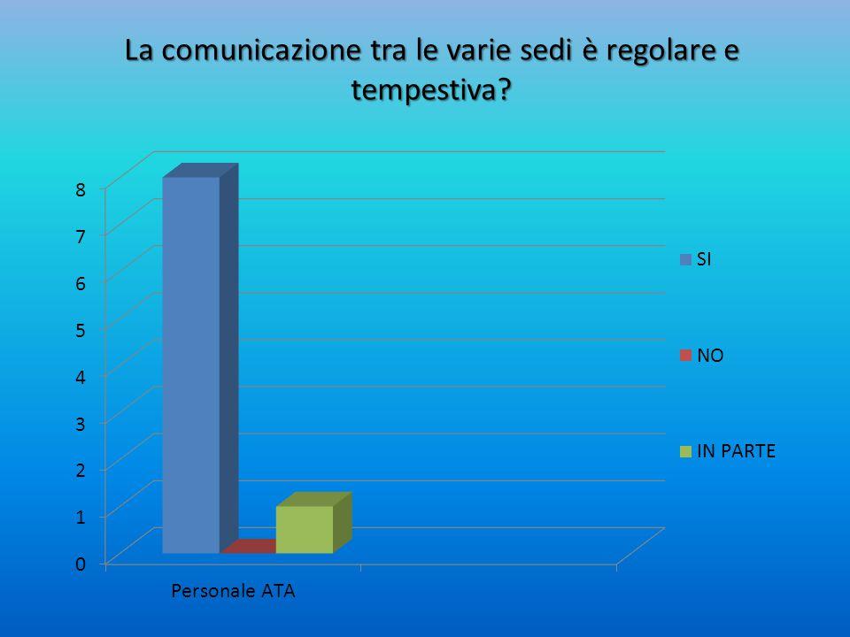 La comunicazione tra le varie sedi è regolare e tempestiva?