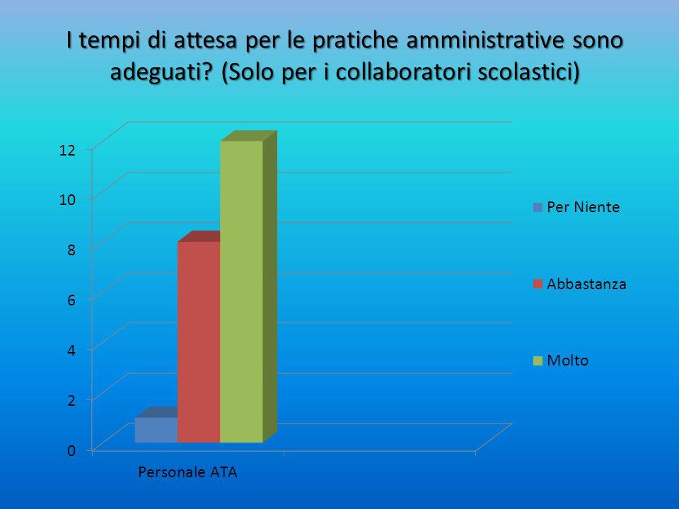 I tempi di attesa per le pratiche amministrative sono adeguati? (Solo per i collaboratori scolastici)