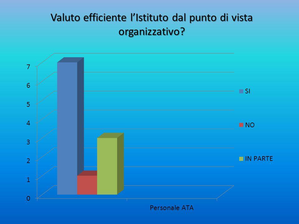 Valuto efficiente l'Istituto dal punto di vista organizzativo?