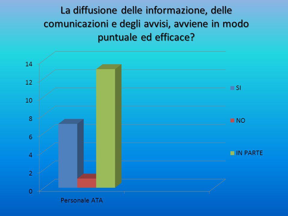 La diffusione delle informazione, delle comunicazioni e degli avvisi, avviene in modo puntuale ed efficace?