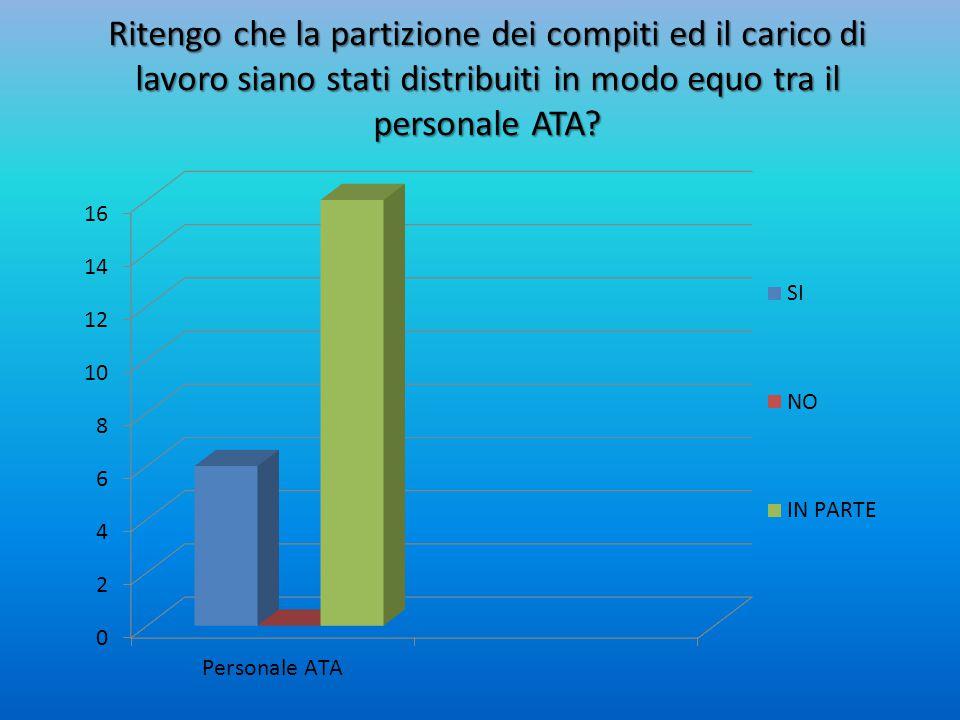 Ritengo che la partizione dei compiti ed il carico di lavoro siano stati distribuiti in modo equo tra il personale ATA?
