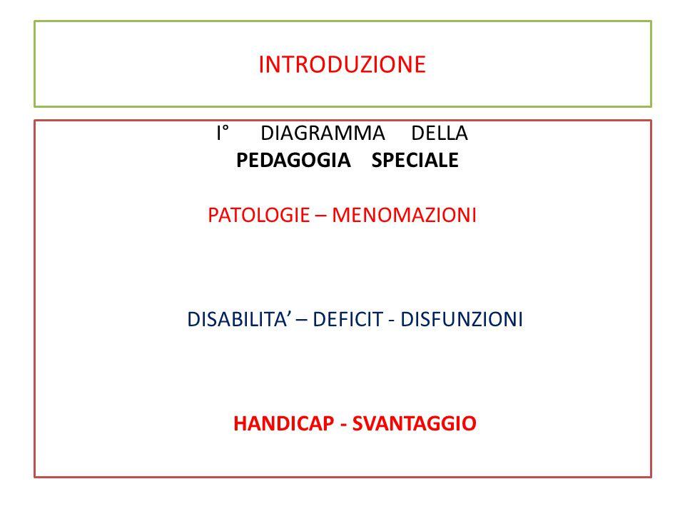 INTRODUZIONE I° DIAGRAMMA DELLA PEDAGOGIA SPECIALE PATOLOGIE – MENOMAZIONI DISABILITA' – DEFICIT - DISFUNZIONI HANDICAP - SVANTAGGIO