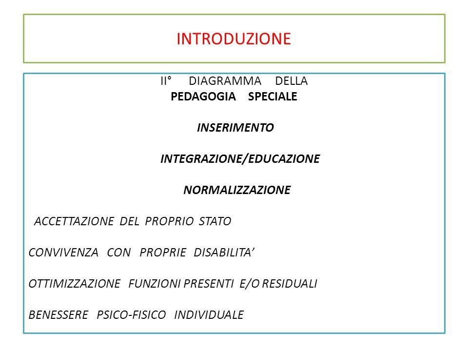 INTRODUZIONE II° DIAGRAMMA DELLA PEDAGOGIA SPECIALE INSERIMENTO INTEGRAZIONE/EDUCAZIONE NORMALIZZAZIONE ACCETTAZIONE DEL PROPRIO STATO CONVIVENZA CON