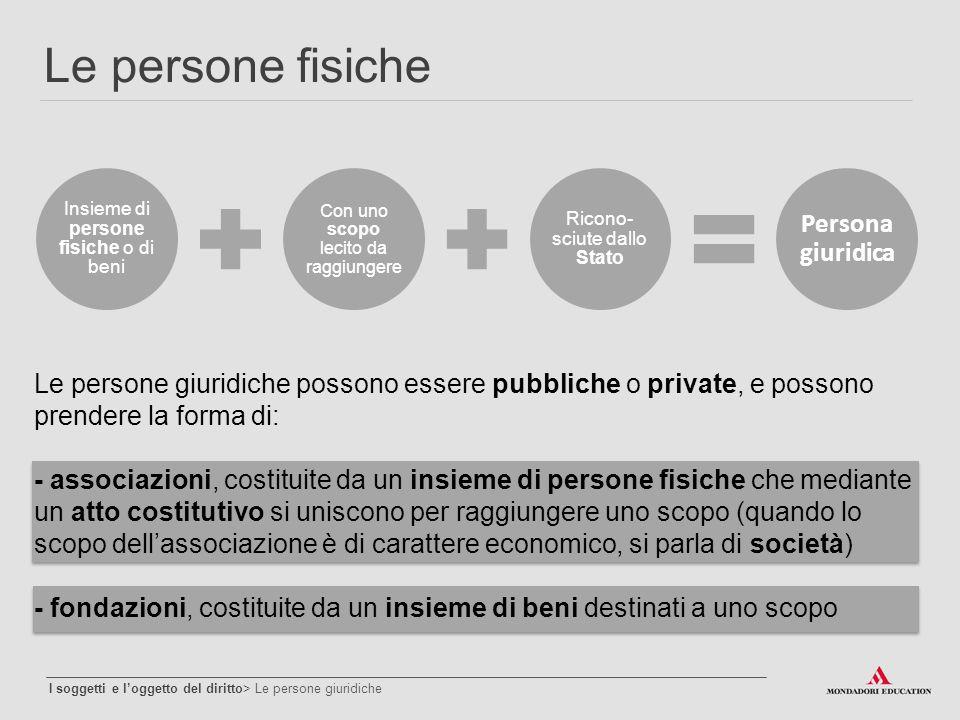 Le persone fisiche I soggetti e l'oggetto del diritto> Le persone giuridiche Insieme di persone fisiche o di beni Con uno scopo lecito da raggiungere