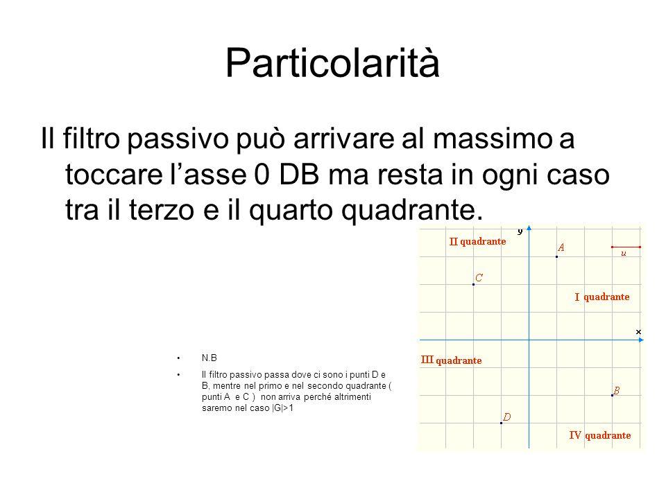 Particolarità Il filtro passivo può arrivare al massimo a toccare l'asse 0 DB ma resta in ogni caso tra il terzo e il quarto quadrante.