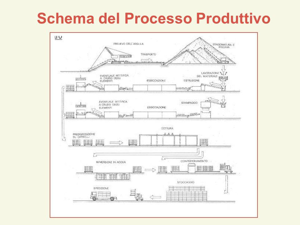 Schema del Processo Produttivo