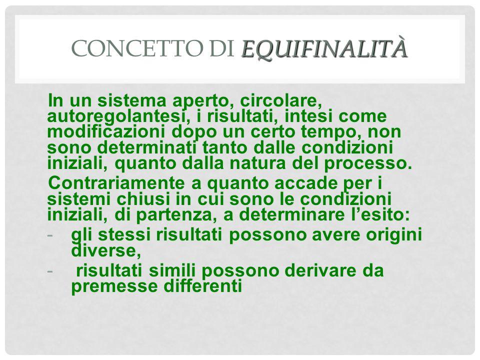 EQUIFINALITÀ CONCETTO DI EQUIFINALITÀ In un sistema aperto, circolare, autoregolantesi, i risultati, intesi come modificazioni dopo un certo tempo, non sono determinati tanto dalle condizioni iniziali, quanto dalla natura del processo.